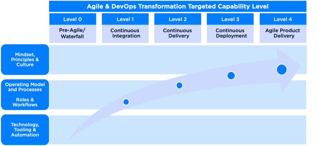 Agile & DevOps Transformation Capability Levels