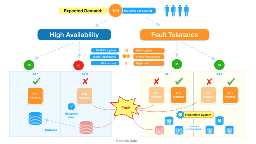 High availability versus Fault Tolerance systems